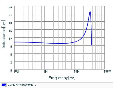 inductor current characteristics inductors details for lqh3npn100mme murata