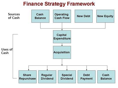 optimal finance strategy for shareholders value creation