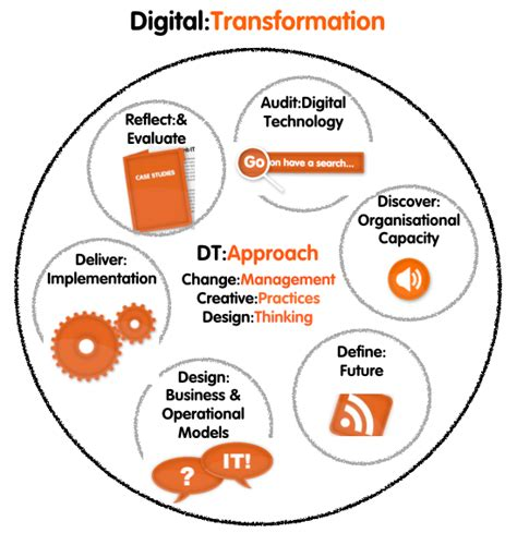 digital transformations technological innovations in society in the connected future books digital transformation ambition