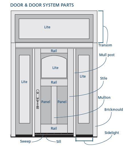 Parts Of An Exterior Door Anatomy Of A Door Jeld Wen Jeld Wen