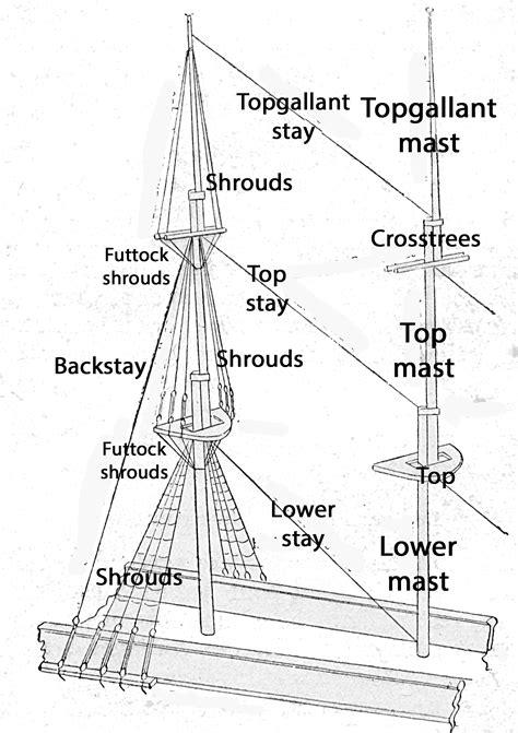 sailboat diagram mast rigging diagram repair wiring scheme