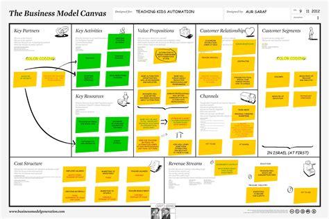 Canvas Kanvas canvas y storytelling dos herramientas de trabajo muy 250 tiles