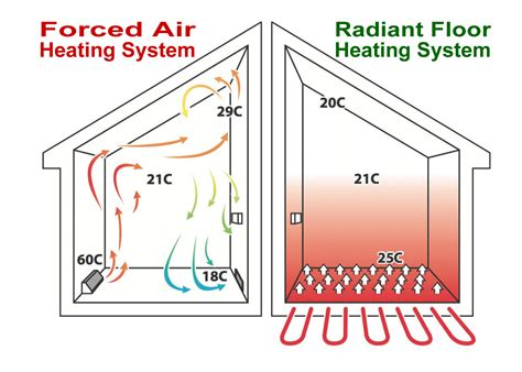 Electric Radiant Floor Heating Systems by Electric Radiant Floor Heating Gallery Of Floor Heating