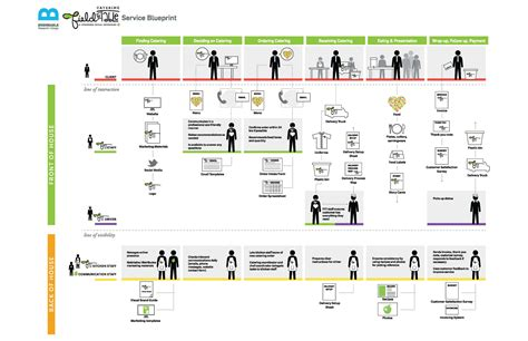 Foodshare S Field To Table Catering Bridgeable Service Blueprint Template Free