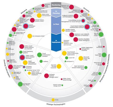 technology road maps emerging technology roadmap ceb