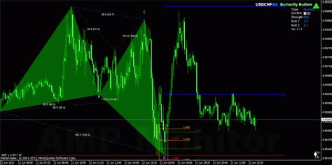 harmonic pattern forex youtube forex harmonic trading currency pairs correlation