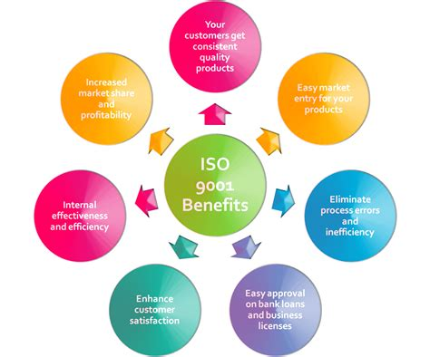 Benefits Of Building High Quality Image Gallery Iso 9001 Qms