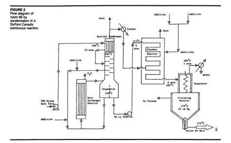 flow sheet charting process flow sheets 66 flowsheet