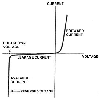 breakdown voltage for silicon diode diodes