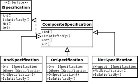 design pattern repository java specification pattern wikipedia