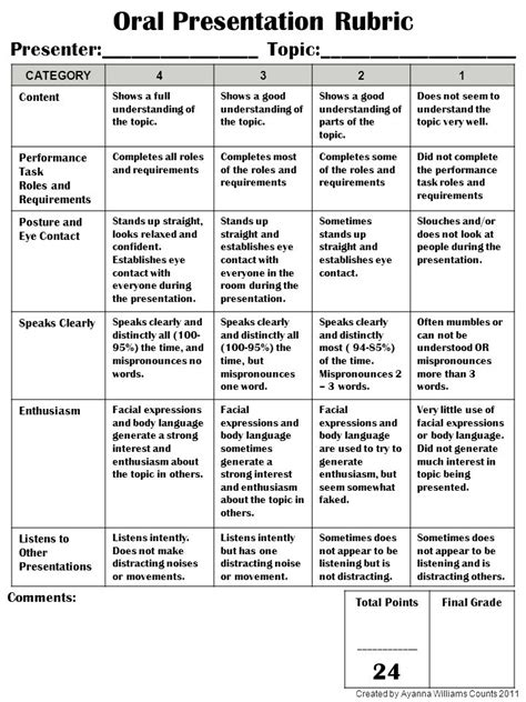 Rubric For Research Paper And Presentation by Rubric Research Prese