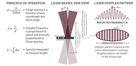 surface pattern image velocimetry intelisens 174 sl mid series proton products