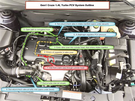 2012 Chevy Cruze Turbo Diagram