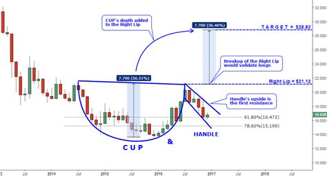 cup and handle chart pattern video silver monthly exotic pattern ino com traders blog