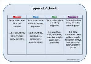 types of adverb learning mat by eric t viking teaching
