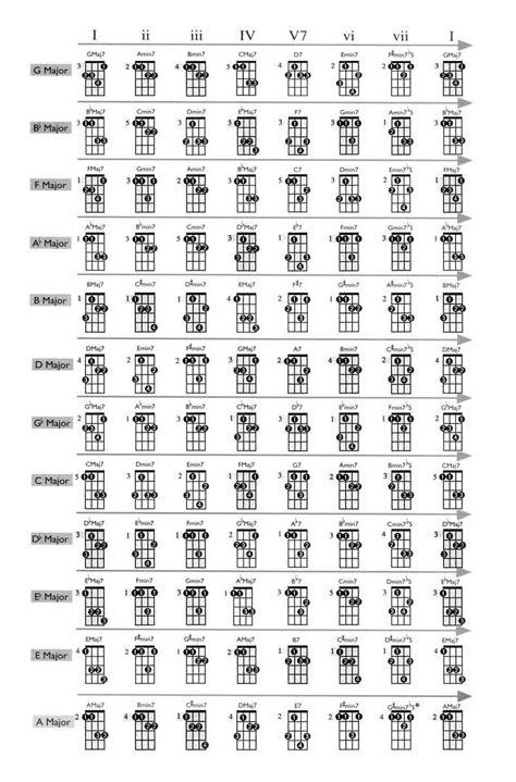 mandolin chord chart mandolin chord chart 2015confession