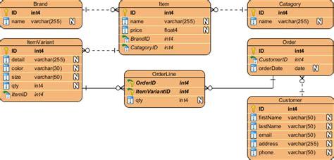 membuat erd dengan visual paradigm how to generate redshift database from erd