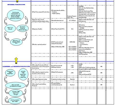 hr scorecard template excel balanced scorecard exle in excel