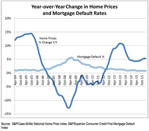 chart mortgage default rate versus rising home prices