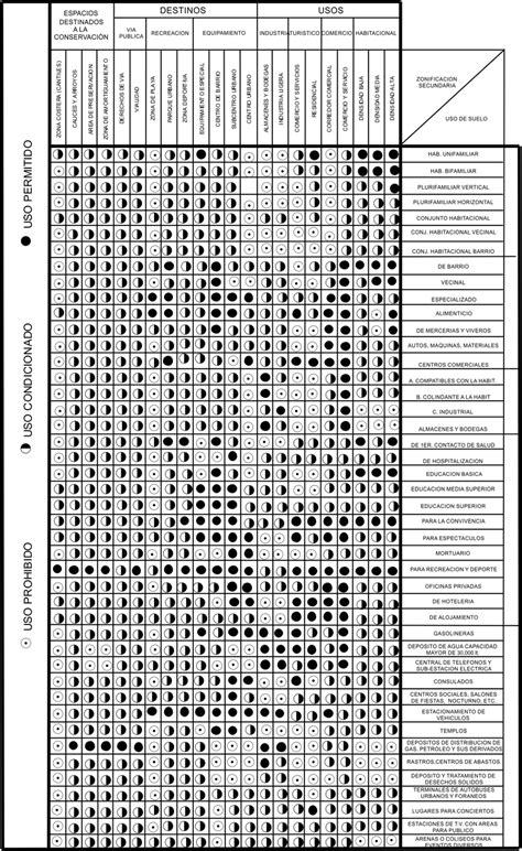 tabla de compatibilidad de usos de suelo pin tablas compatibilidad mapas 880 on pinterest