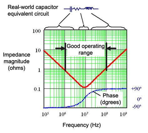 bypass capacitor frequency range bypass capacitor frequency 28 images effect of emitter bypass capacitor electrical