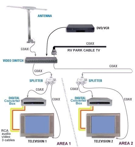 rv tv cable diagram free wiring diagrams schematics