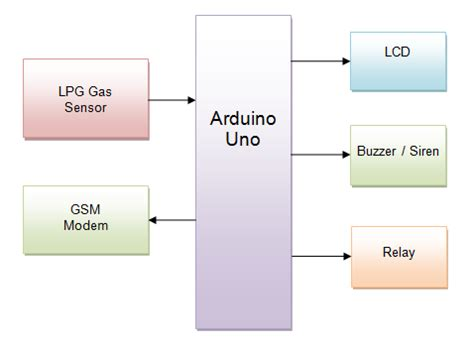 arduino sms based lpg leakage detector using gsm modem