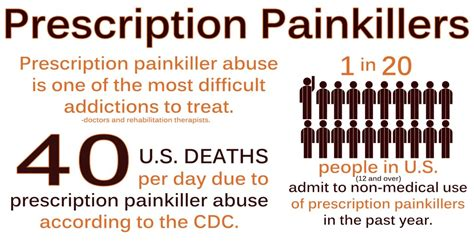How Does It Take To Detox From Painkillers by Hydrocodone Vicodin Lortab Addiction Abuse
