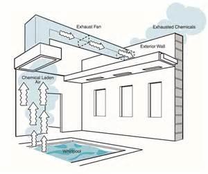 Air Exhaust System Design Indoor Pool Design Guide Natatorium Design Indoor Air