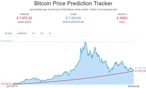 bitcoin first price john mcafee s 1 million bitcoin price bet just hit a