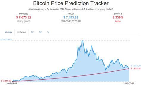 bitcoin price prediction john mcafee s 1 million bitcoin price bet just hit a