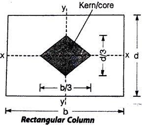 Eulers Theory Of Columns Civil Engineering Portal