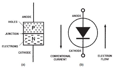 signal diode schematic symbol basic electricity and electronics small signal diodes