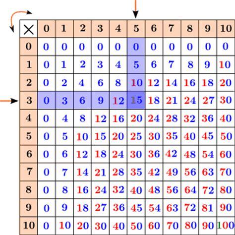 tavola delle tabelline tabelline e tavola pitagorica