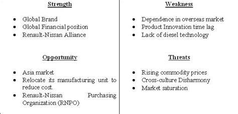 sle of weaknesses industry snapshot nissan swot analysis