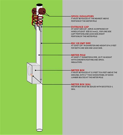 wiring a distribution box wiring diagram