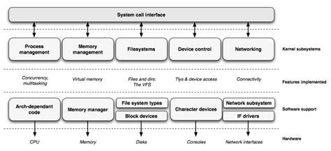 tutorial linux kernel software knowstuffs
