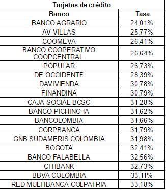 interes banco tasas de interes prestamos bancos colombia