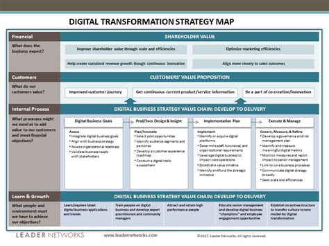 a guide to marketing model alignment design advanced digital transformation strategy map leader networks