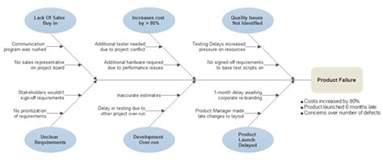 Cause And Effect Diagram Template by Fishbone Diagram Maker Ishikawa Or Software