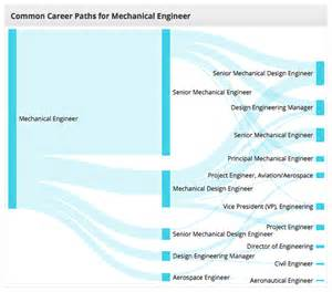 Home Design Career Path by New Research Center Homepage Career Path Charts And Some