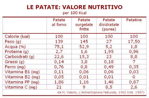 valore nutritivo degli alimenti patate calorie e valori nutrizionali fanno ingrassare