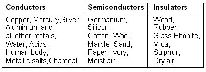 exle of electrical conductors and insulators kkhsou