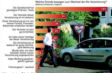 Adac Kfz Versicherung Prozente übertragen by Axa Studie Deutsche Wechseln Kfz Versicherung Aus
