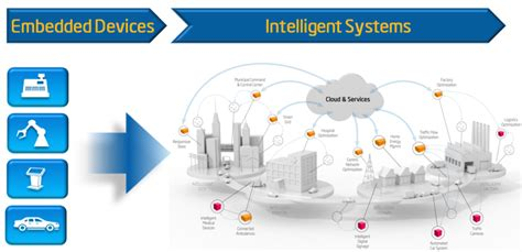 Intelligent System how to use software development tools targeting