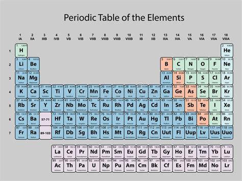 zirconio tavola periodica elemento quimico simbolo zr elemento quimico simbolo zr