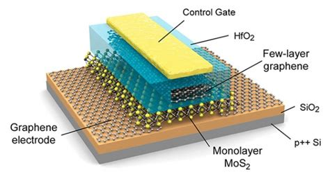 transistor cells monolayer mastery graphene and molybdenite combined to create flash memory extremetech