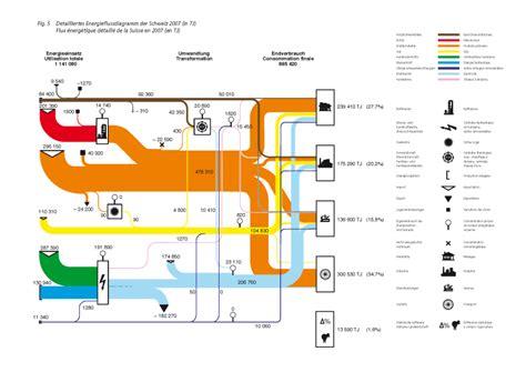 diagram of energy flow diagram sankey energy flow diagram free engine image for