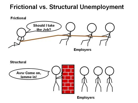 what iz unemployment image gallery structural unemployment