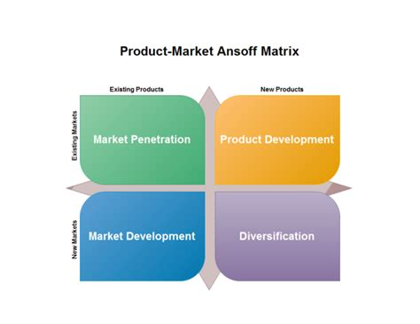 marketing ansoff matrix exles and templates